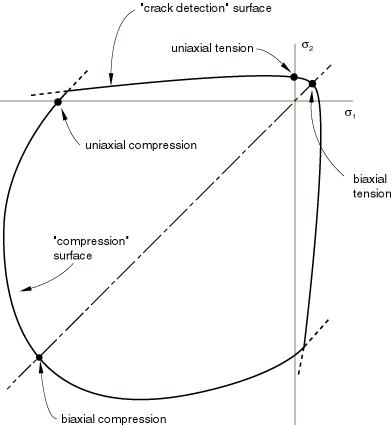 Abaqus Analysis User's Manual (6 10)