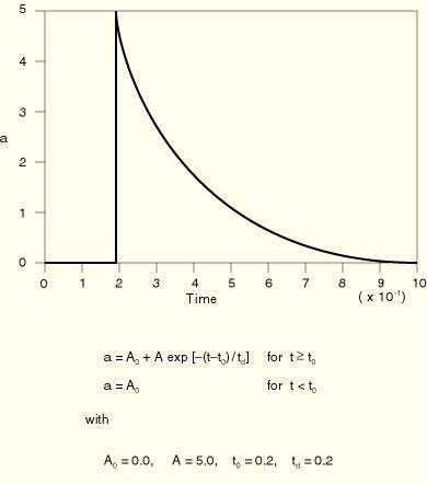 Abaqus Analysis User's Manual (6 9)